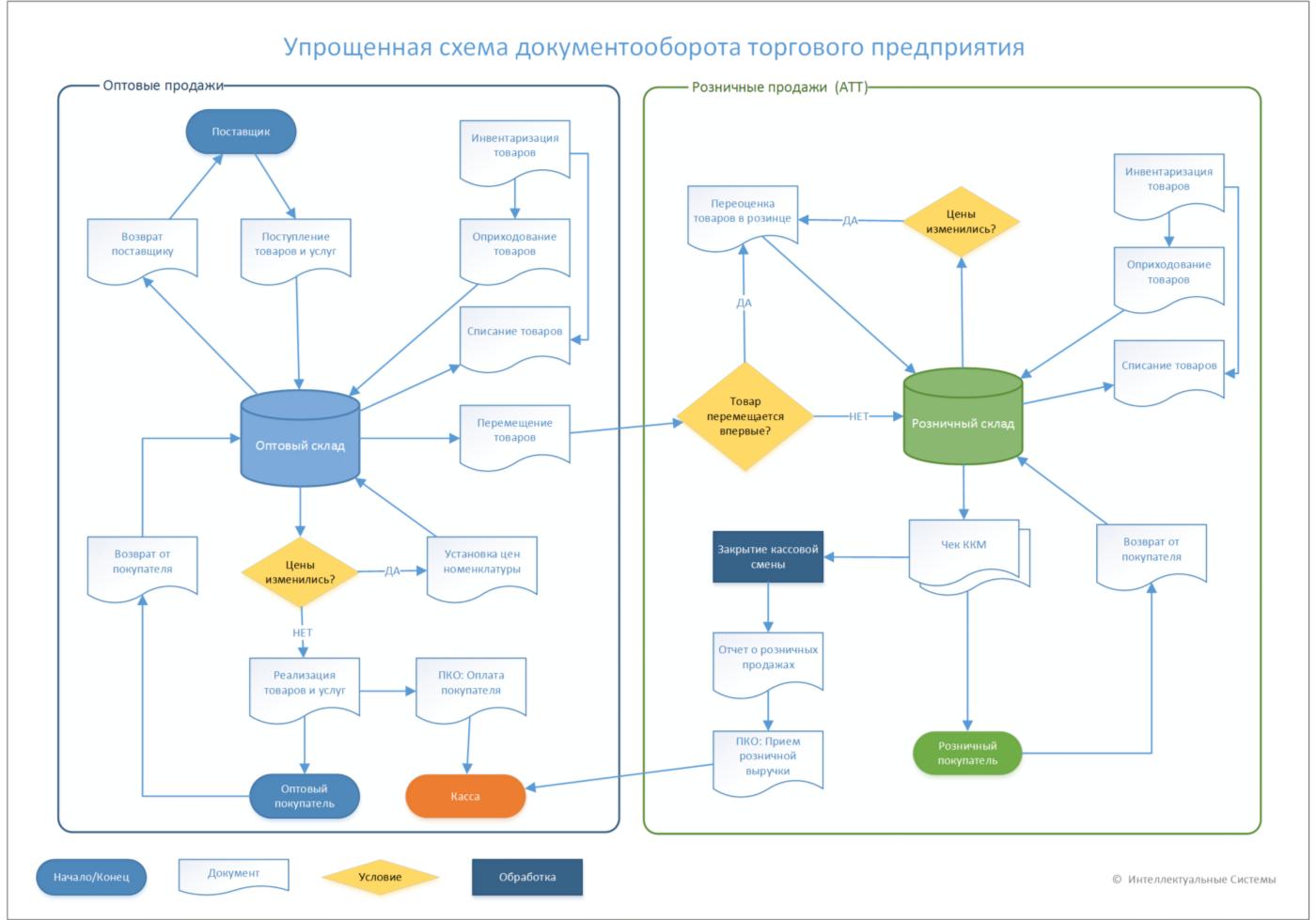 Блок-схема документооборота